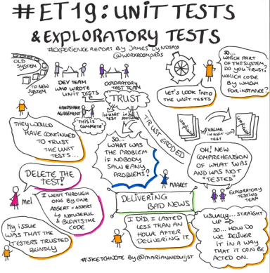 Exploratory Testing: Peer Conference #ET19